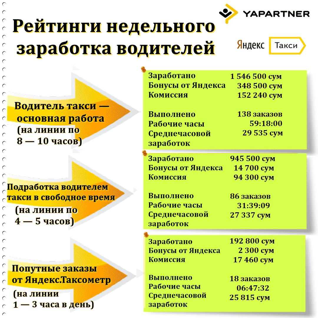 Примеры заработка в г.Ташкент